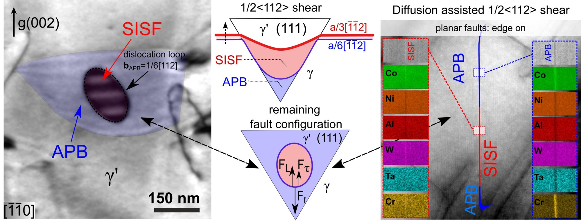 Creep deformation mechanisms in superalloys