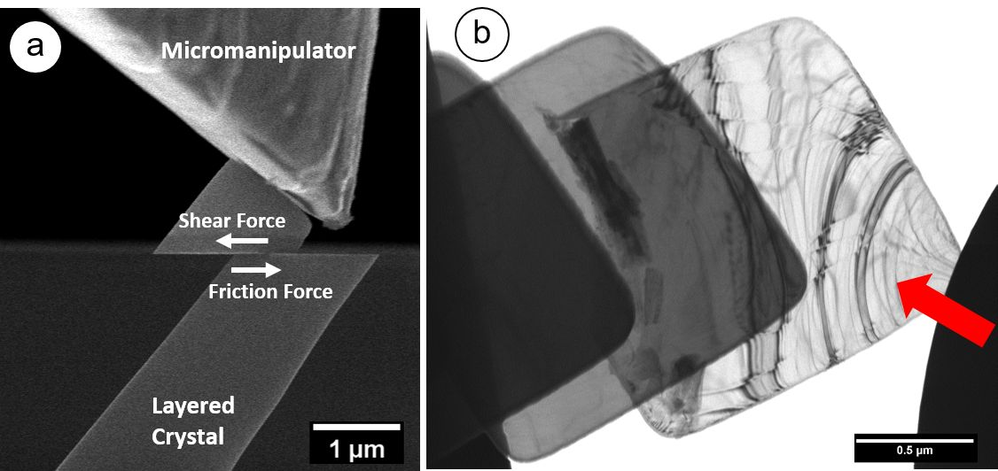 Friction experiments on layered crystals. a) in situ SEM shearing tests probing friction forces between atomically flat interfaces. b) in situ TEM experiment elucidating the microstructure during sliding.