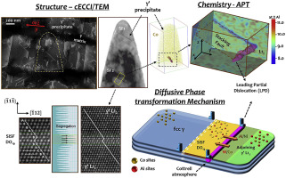 Correlative TEM and ATP reveal the atomic scale character of defect in Co-base superalloy