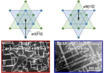 "Towards entry ""Mechanisms of asymmetric tension/compression creep deformation in a Co-base superalloy revealed"""