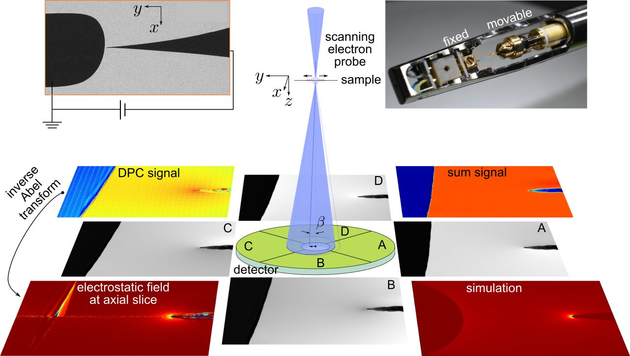 In situ measurement of electrostatic field at electron nano-emitter