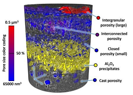 Quantitative 3D analysis of the oxides scale in a Co-base superalloy from Nano-CT datasets